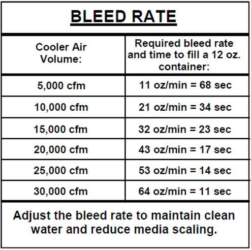 bleed_rate